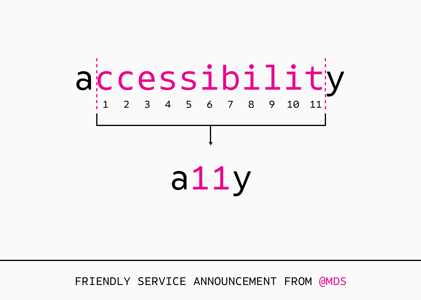 a11y equals accessibility