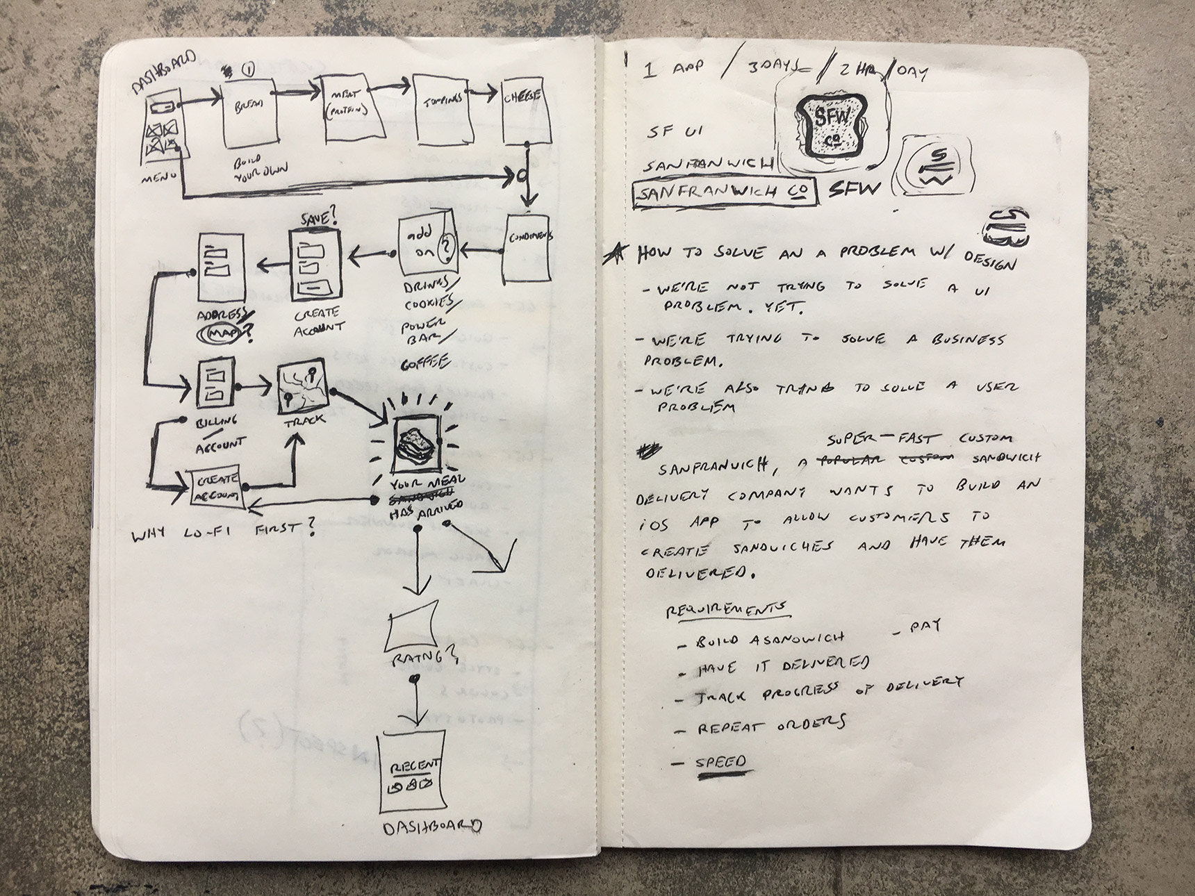 sketchbook picture of a user flow and some notes